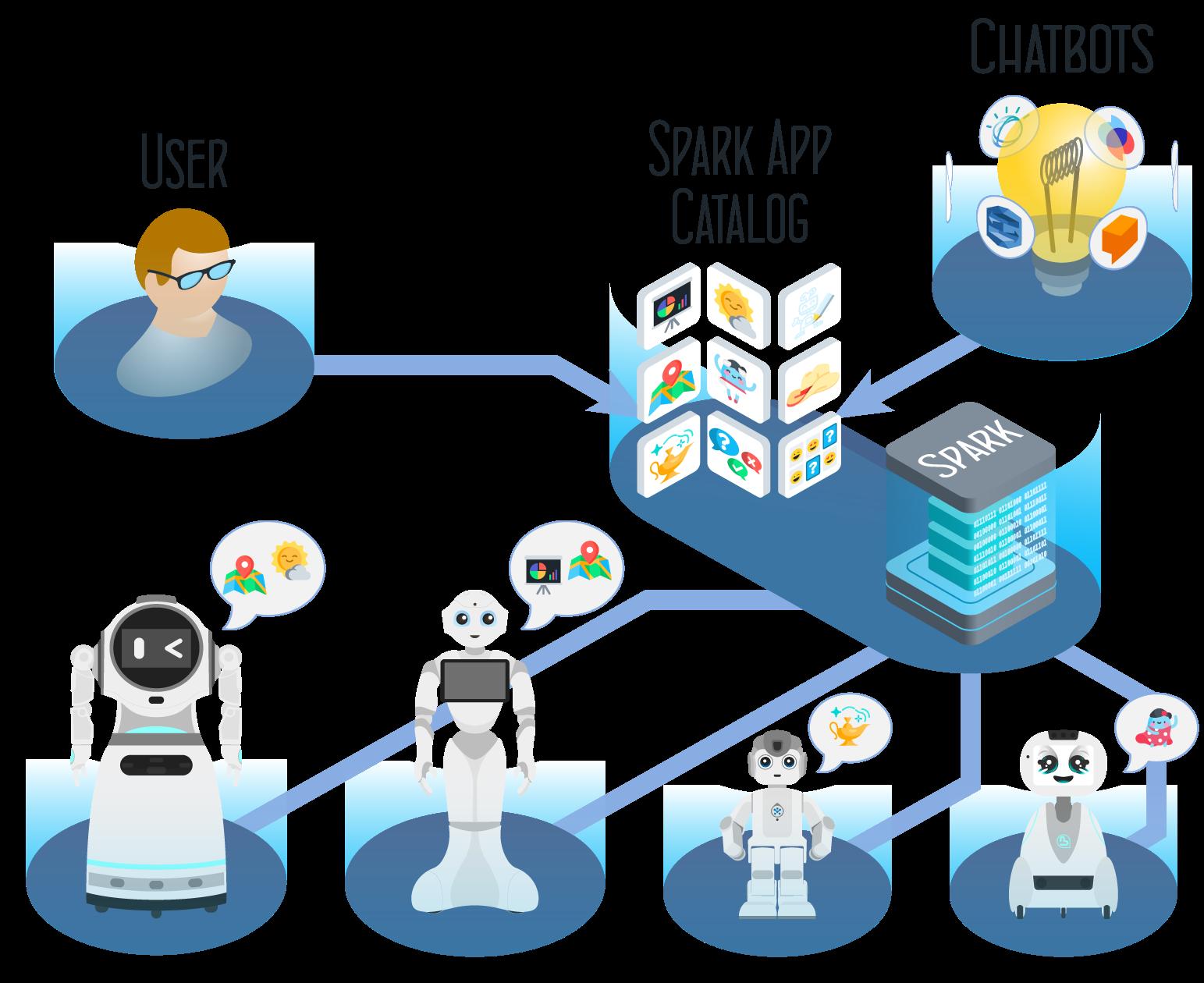 spark chatbots robots app catalog