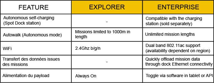 spot robot explorer or enterprise